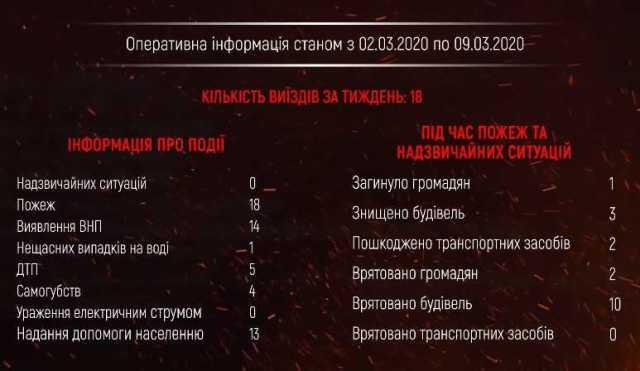 За тиждень на Рівненщині 18 разів бійці ДСНС ліквідовували пожежі