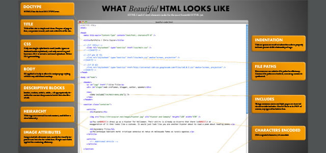 What Beautiful HTML Code Looks Like