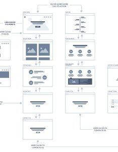 User flow by mackenzie child also  collection of inspiring sitemaps and maps rh speckyboy