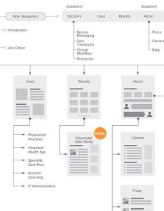 Sitemap flowchart for web by jane zhu also  collection of inspiring sitemaps and user flow maps rh speckyboy