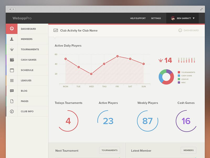 20 Beautifully Designed Admin Dashboards For Inspiration