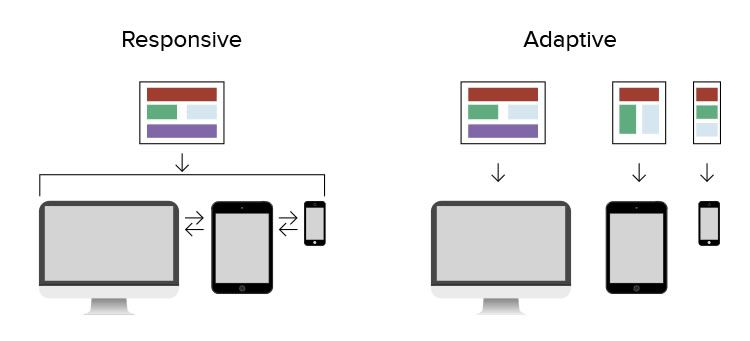 Understanding the Potential of Adaptive User Interfaces