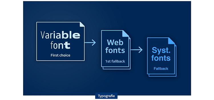 Implementing a variable font with fallback web fonts