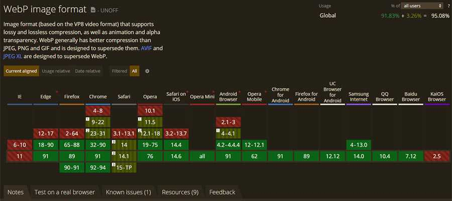 WebP Browser Compatibility Chart from Can I Use.