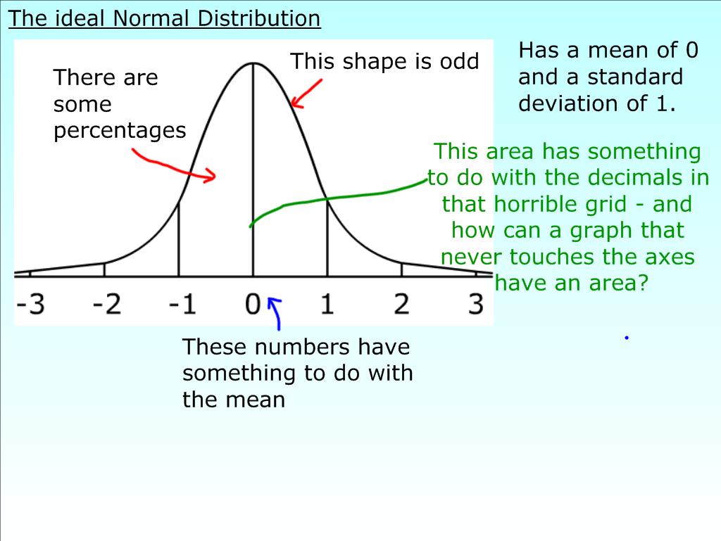 Failfriday Normal Distribution