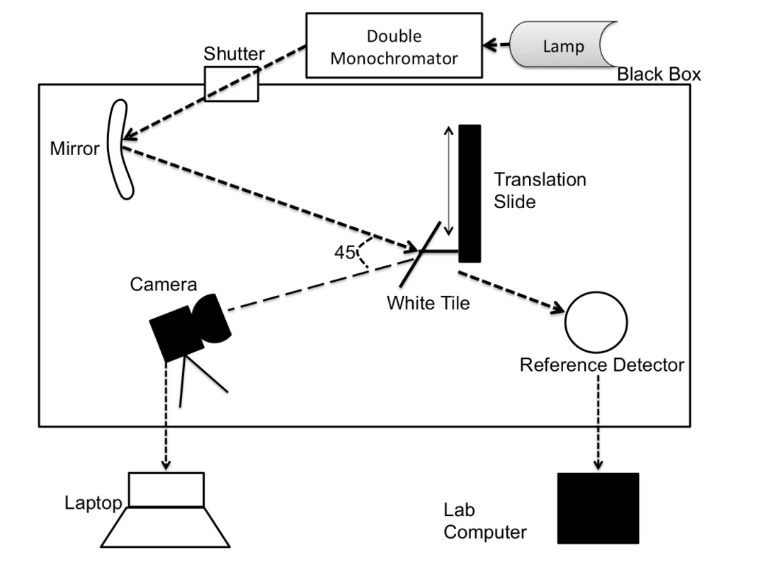 A Reference Data Set For Camera Spectral Sensitivity