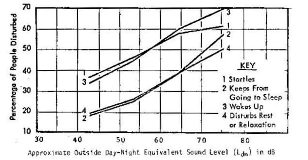 Spectra Tech Ltd: Day-Night Average Sound Level (Ldn) per