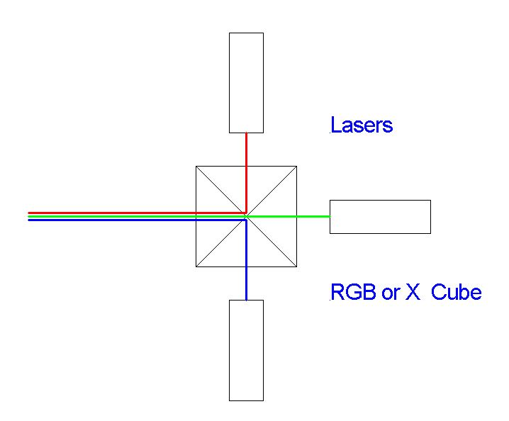 Simulated White Laser: a tool for optical alignment