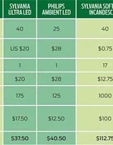 Comparison chart also the lightbulb that really is  better idea ieee spectrum rh spectrumee
