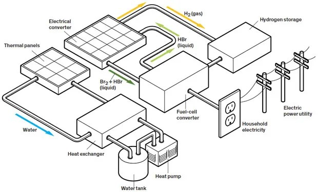 Solar+battery in one device sets new efficiency standard