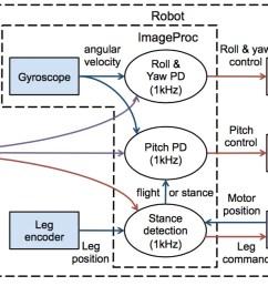 uc berkeley salto 1p jumping robot diagram [ 2116 x 632 Pixel ]