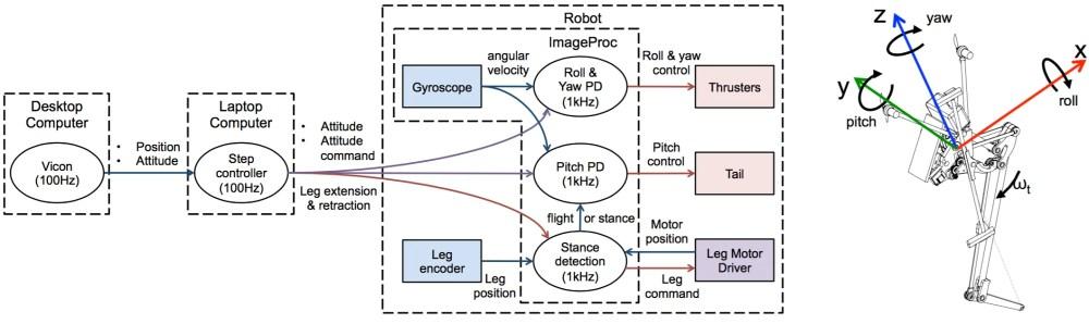 medium resolution of uc berkeley salto 1p jumping robot diagram
