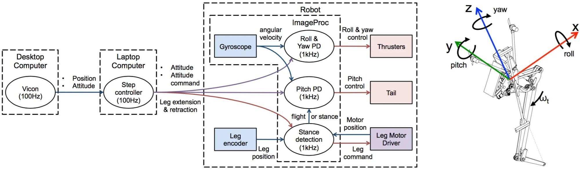 hight resolution of uc berkeley salto 1p jumping robot diagram