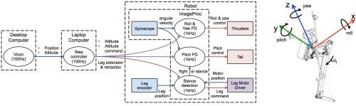 small resolution of uc berkeley salto 1p jumping robot diagram