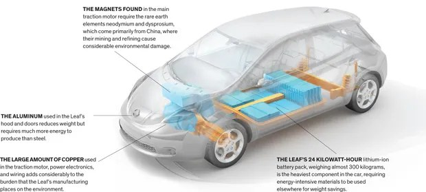whats in your EV? illustration