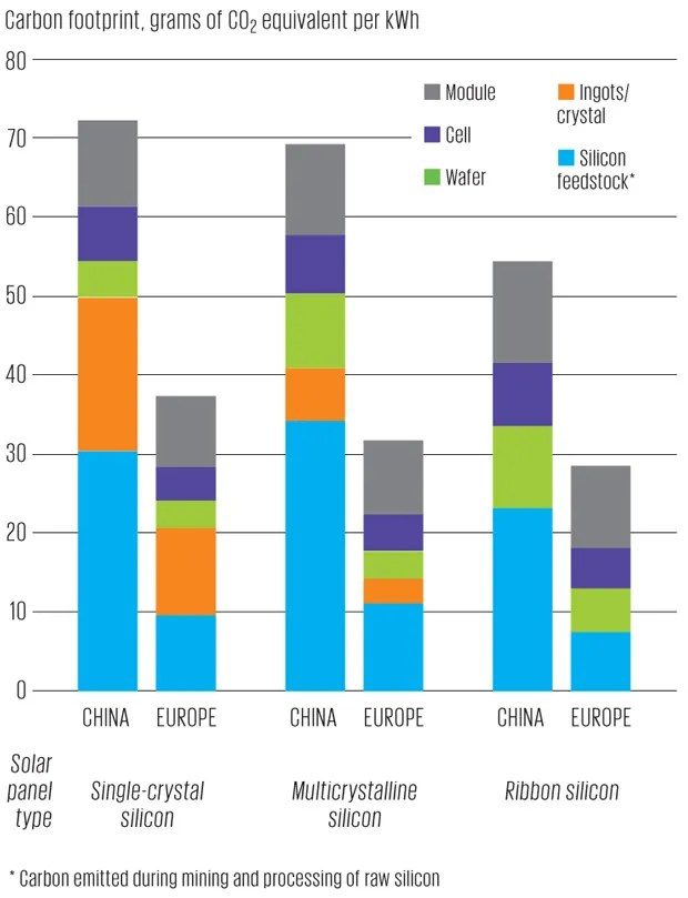 solar-panel manufacturers and their carbon footprint