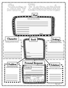 Can complete after reading  particular story students could this inidually in small groups or as class graphic organizer also maps strategies for rh spedellreadingstrategies weebly