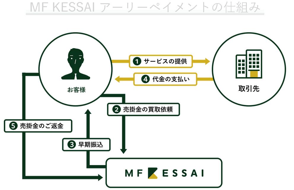 MF KESSAI アーリーペイメント