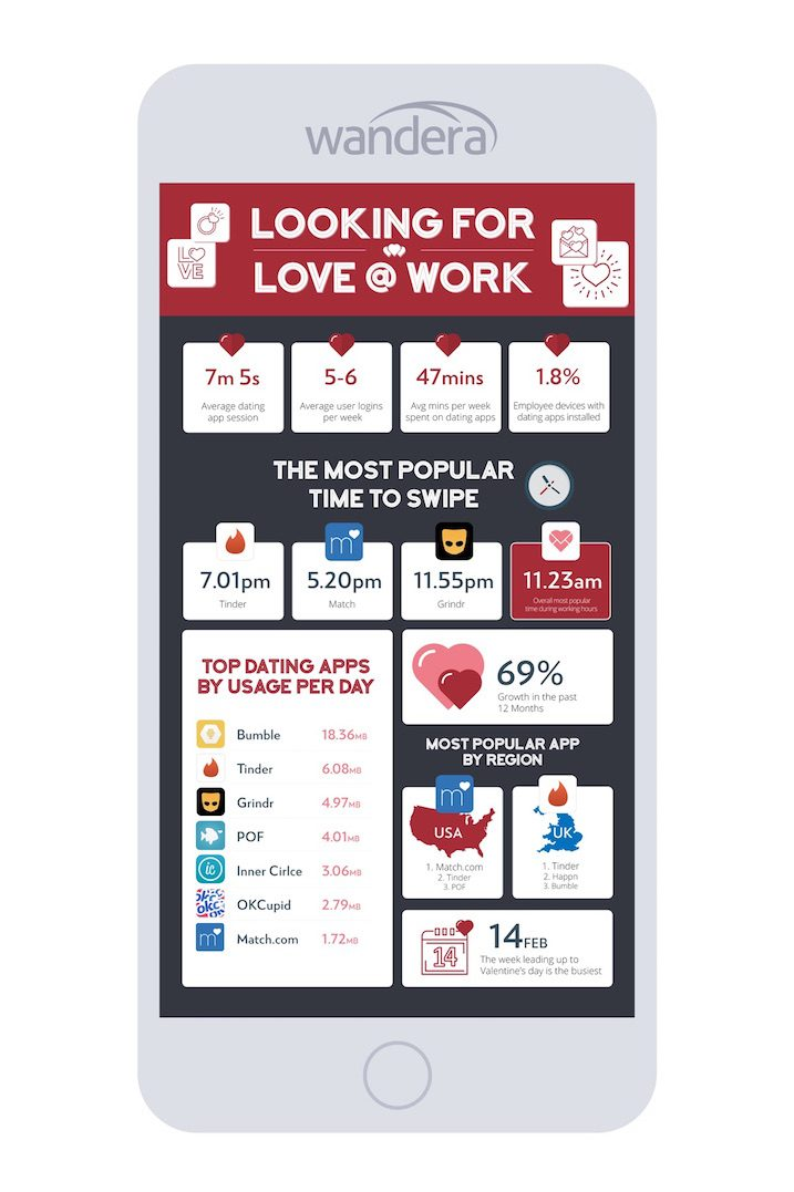 Most active dating apps