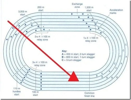 track and field diagram different parts of plant wind assistance do illegal tailwinds help sprinters coaching youth