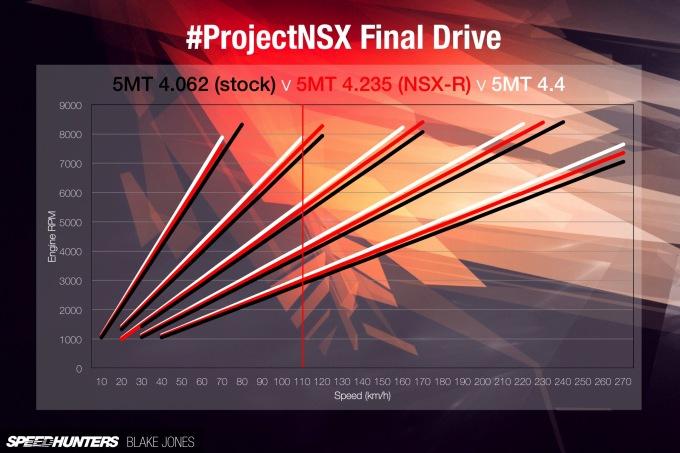 NSX Final Drive