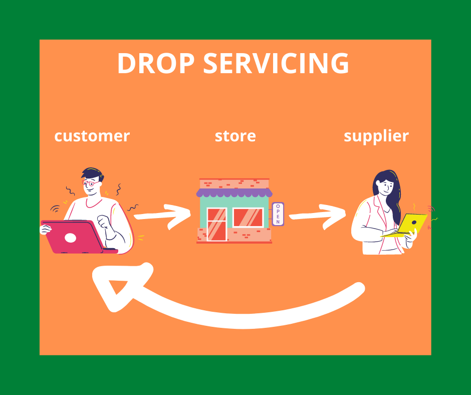 Drop servicing explained