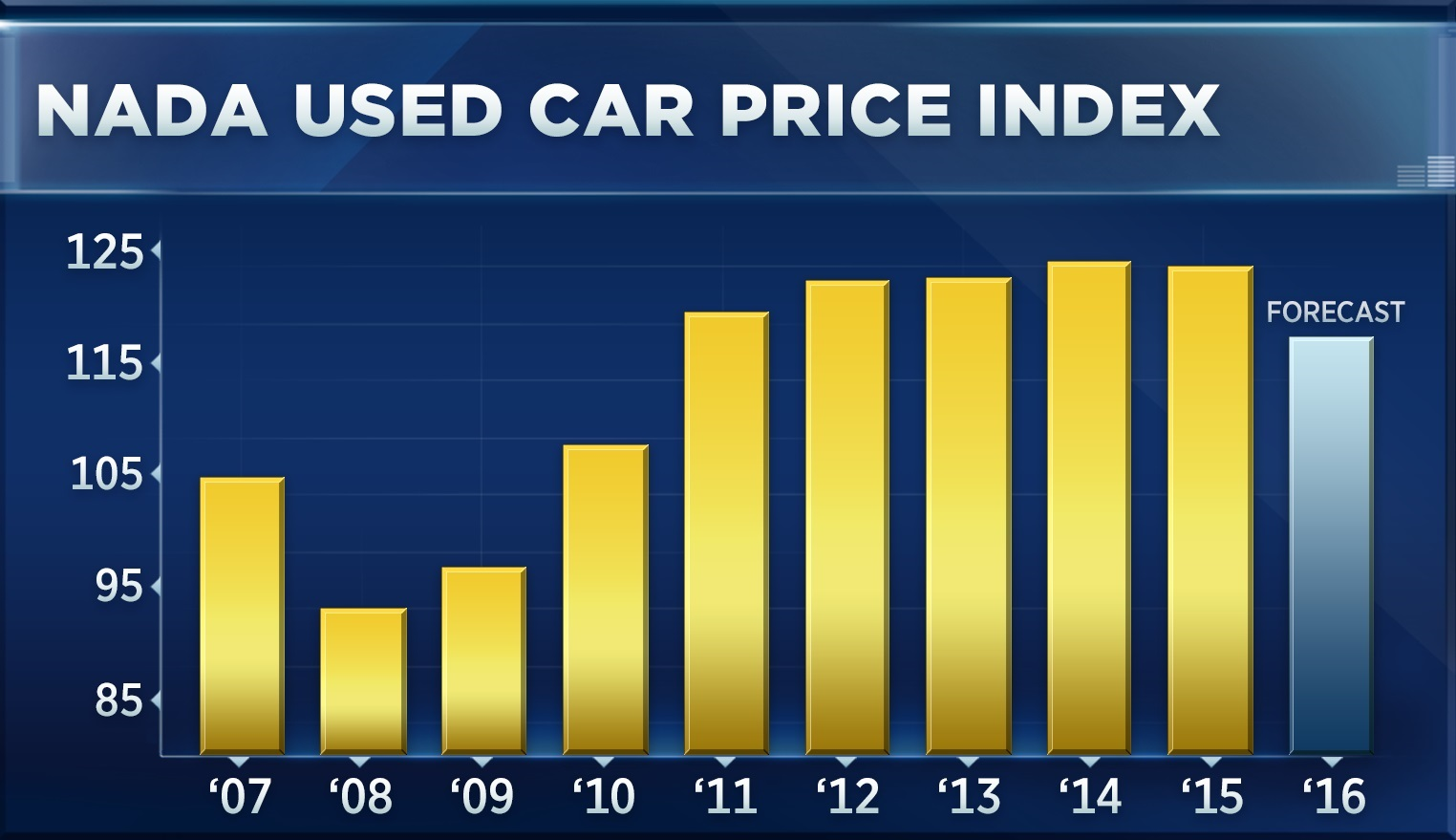 Its The First Time Since 2008 That Prices Of Used Cars Are
