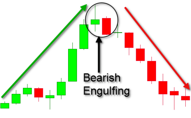 Candlestick Chart Patterns 5 Popular Patterns You Need