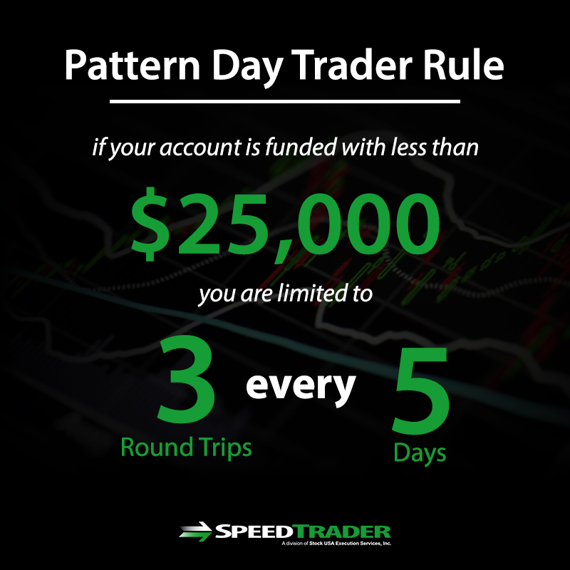 Pattern Day Trader Rule Definition and Explanation