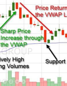 Sharp increase through vwap leads to price return also volume weighted average indicator explained rh speedtrader