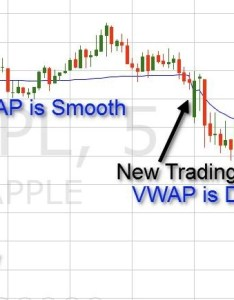 Vwap indicator example also volume weighted average price explained rh speedtrader