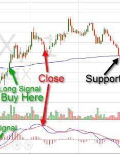 Vwap macd also volume weighted average price indicator explained rh speedtrader