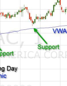 Vwap as  support also volume weighted average price indicator explained rh speedtrader