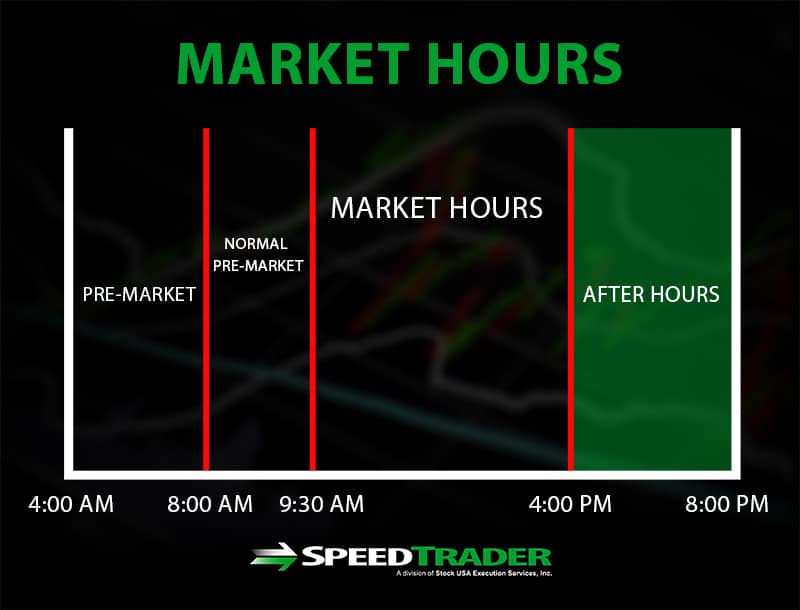 after hours trading an