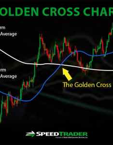 also golden crosss what are they  how can you trade them rh speedtrader
