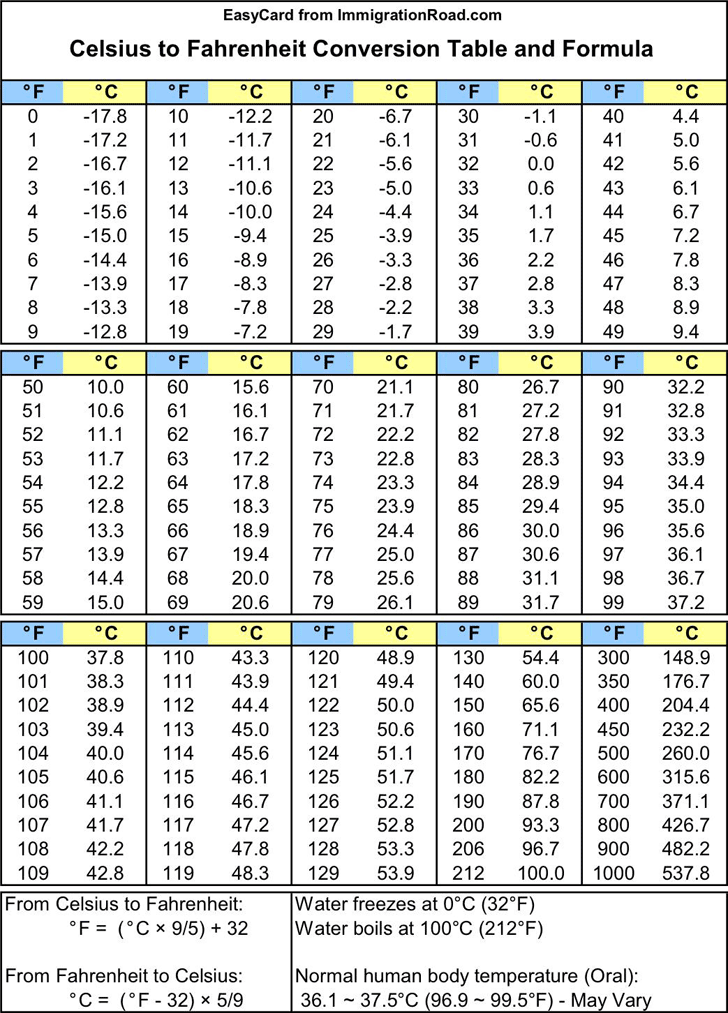 Centigrade To Fahrenheit Chart : centigrade, fahrenheit, chart, Celsius, Fahrenheit, Chart, Template, Download, Speedy