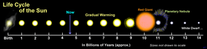 Siklus / Evolusi Matahari