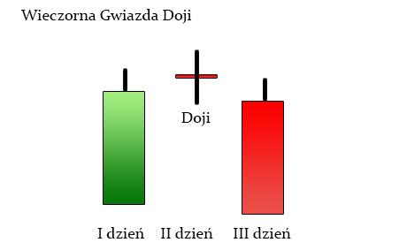 wieczorna gwiazda doji FW20M13   200 SMA coraz bliżej / DAX    Wieczorna Gwiazda Doji