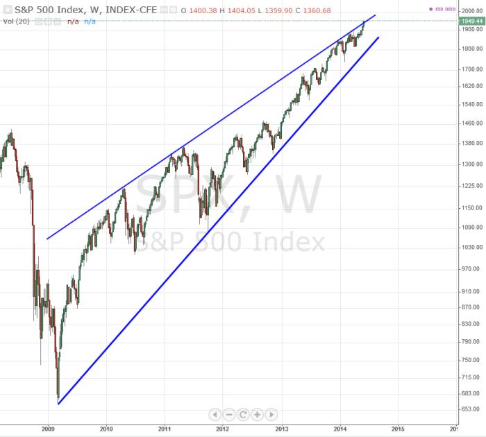 sp500 S&P 500   kliny zwyżkujące