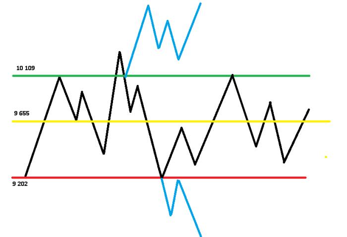 pivot neutralny3 Koniec czerwca na rynkach