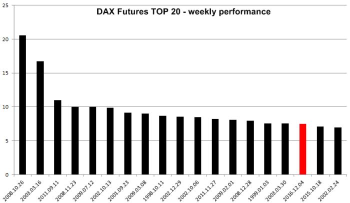 dax futures top 20 Żaba została ugotowana