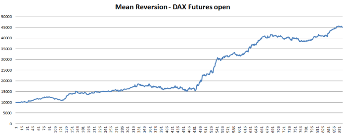 mean-reversion-dax-futures-open