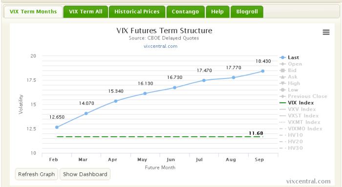 vix central VIX, czyli zmienność implikowana   wprowadzenie