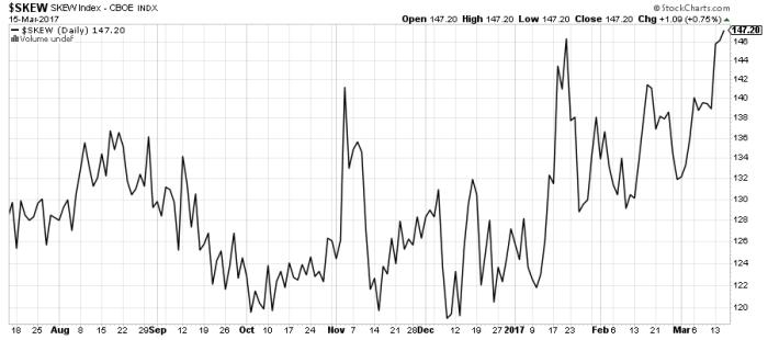 skew 2 FED wystraszył rynki ?