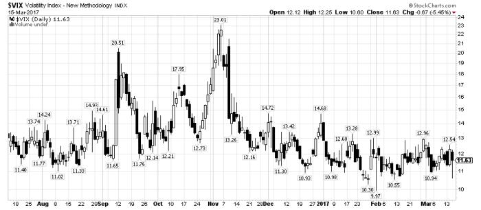 vix 4 FED wystraszył rynki ?