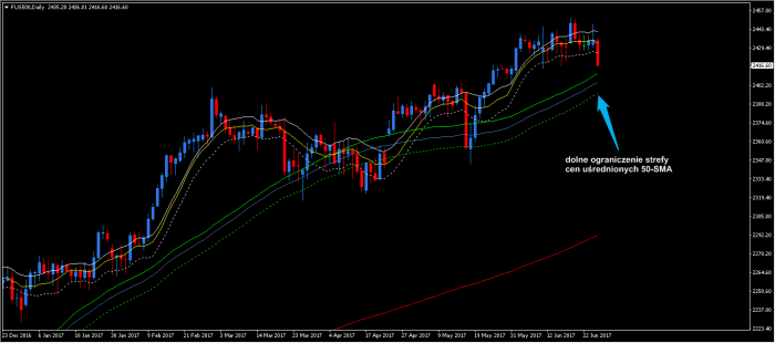 50 SMA D1 D Day