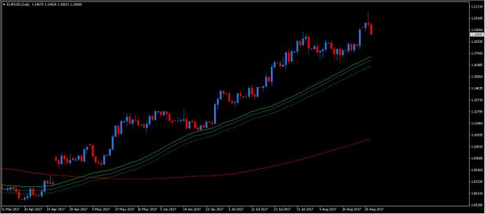 eurusd d1 1 Euro vs dolar v2.0