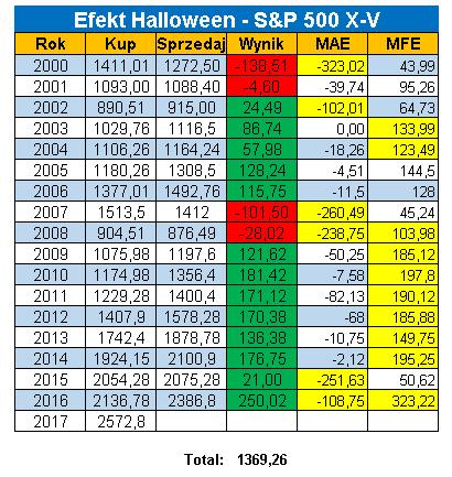 Halloween long Koniec efektu Halloween