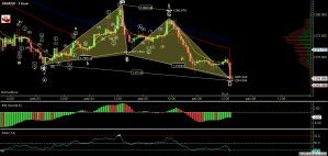 XAUUSD - Primary Analysis - Oct-06 1500 PM (1 hour).png