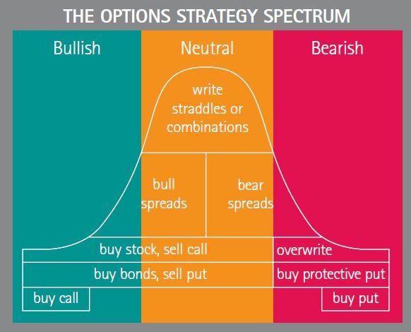 spectrum options Trading kierunkowy i niekierunkowy